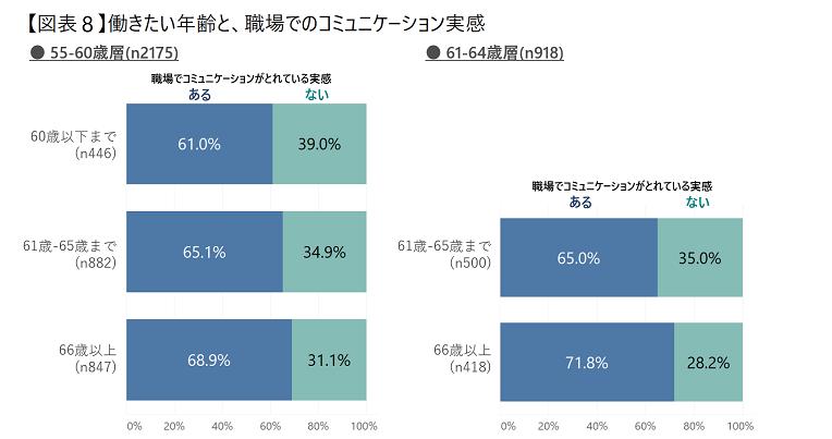 【図表8】働きたい年齢と、コミュニケーション実感_n修正済.png