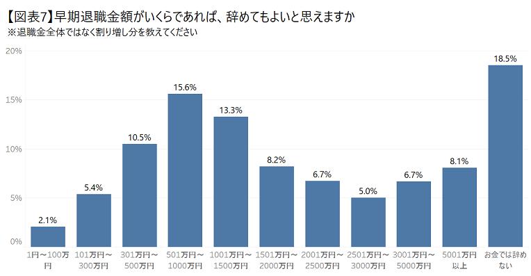 【図表7】早期退職金額_.png