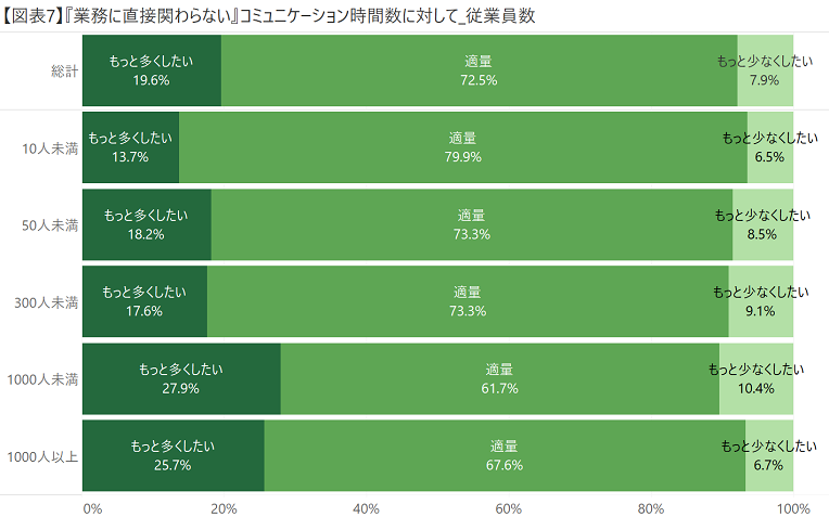 【図表7】『業務に直接関わらない』コミュニケーション時間数に対して_従業員数.png
