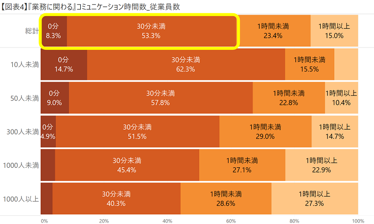 【図表4】『業務に関わる』コミュニケーション時間数_従業員数.png