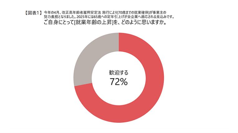 【図表1】就業年齢の上昇_2.png