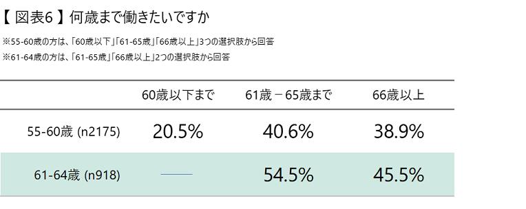 【図表6】何歳まで働きたいですか.png