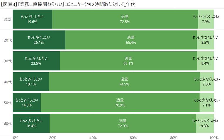 【図表8】『業務に直接関わらない』コミュニケーション時間数に対して_年代.png