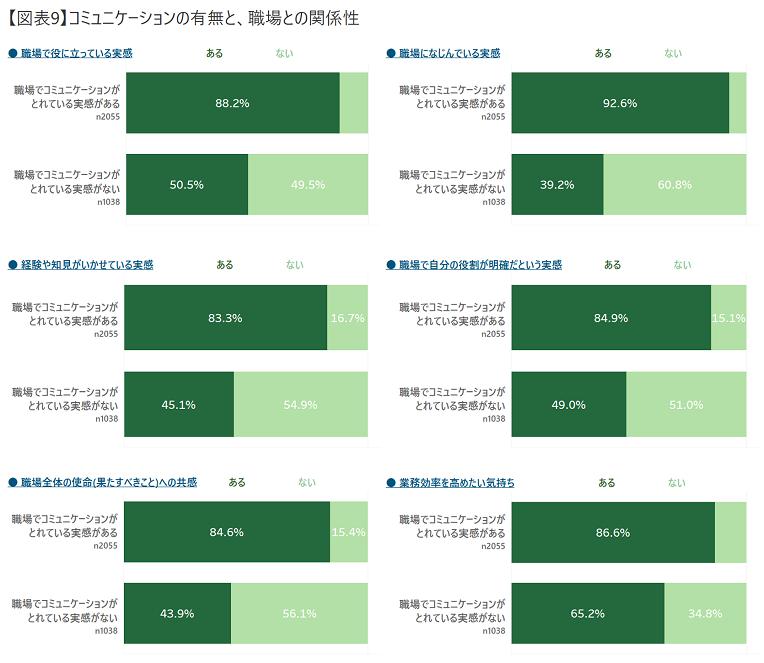 【図表9】コミュニケーションの有無と、職場との関係性.png